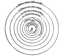 Heliocentric system