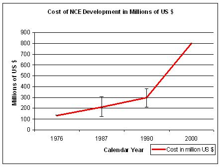 Cost of NCE Development in Millions of US Dollars